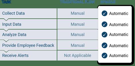 Spindle_versus_Standard_Chart