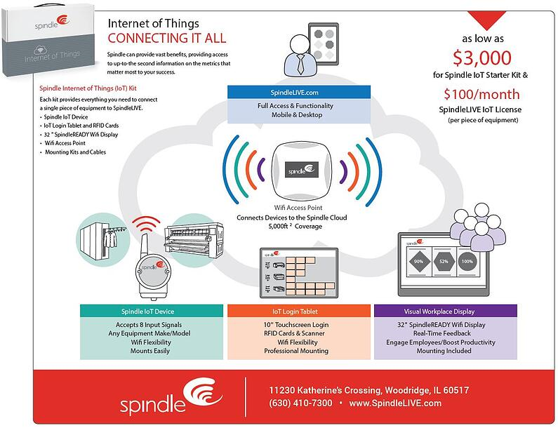 Spindle's Internet of Things kit