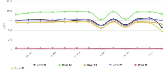 Dryer Gas Usage