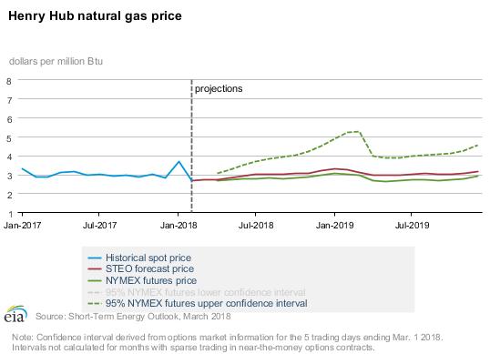 Henry Hub Natural Gas Price_eia.gov
